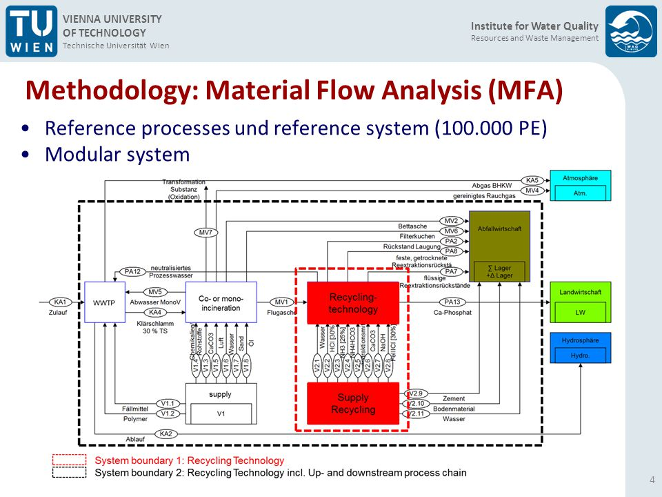 Institute for Water Quality Resources and Waste Management VIENNA UNIVERSITY OF TECHNOLOGY Technische Universität Wien Methodology: Material Flow Analysis (MFA) 4 Reference processes und reference system (100.000 PE) Modular system