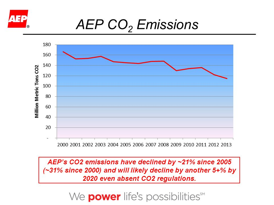 CO 2 Regulation on the Horizon  Sec.111 (b) New Power Plants – re-proposed Sept.