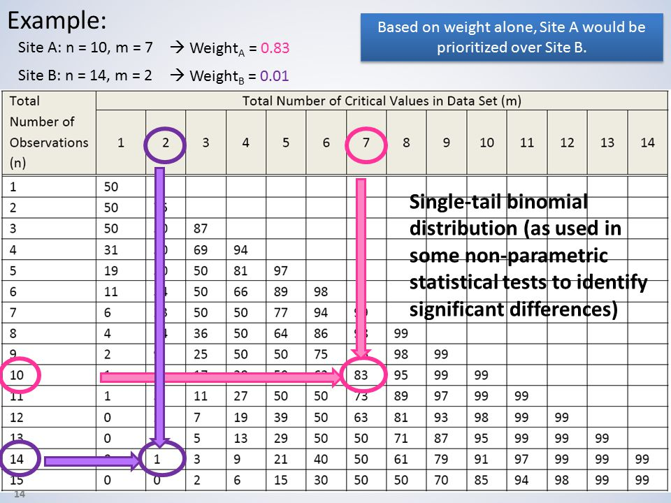14 Example: Site A: n = 10, m = 7 Site B: n = 14, m = 2 Based on weight alone, Site A would be prioritized over Site B.