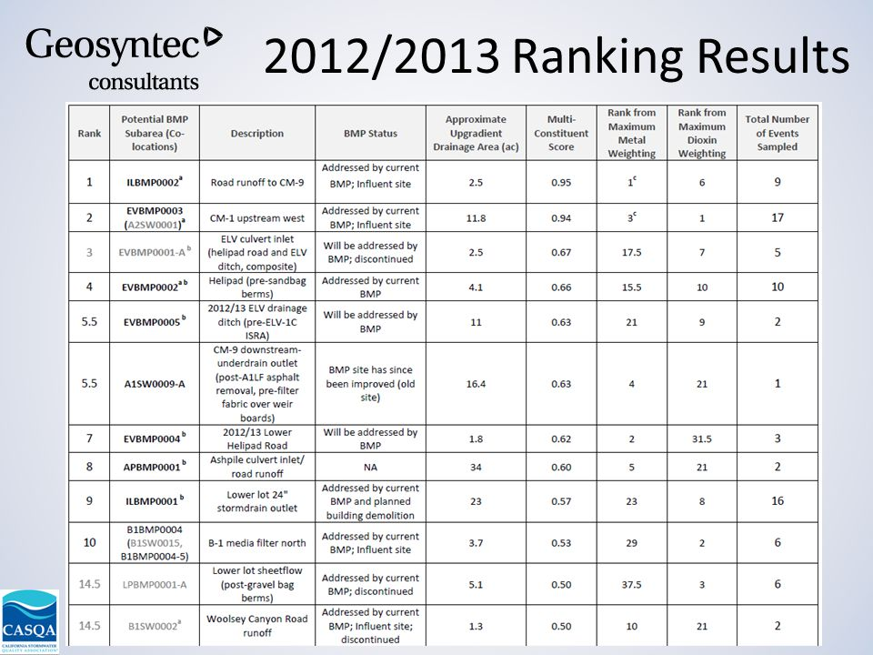 9 th Annual Conference – September 9-11, 2013 – Lake Tahoe, CA 2012/2013 Ranking Results 18