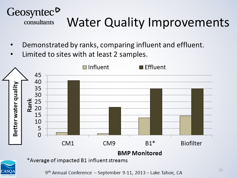9 th Annual Conference – September 9-11, 2013 – Lake Tahoe, CA 21 Demonstrated by ranks, comparing influent and effluent.