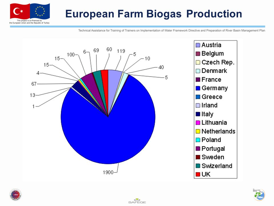 European Farm Biogas Production 1) Overview Case Study Examples Lessons Learnt Nine Key Components of an EWERS
