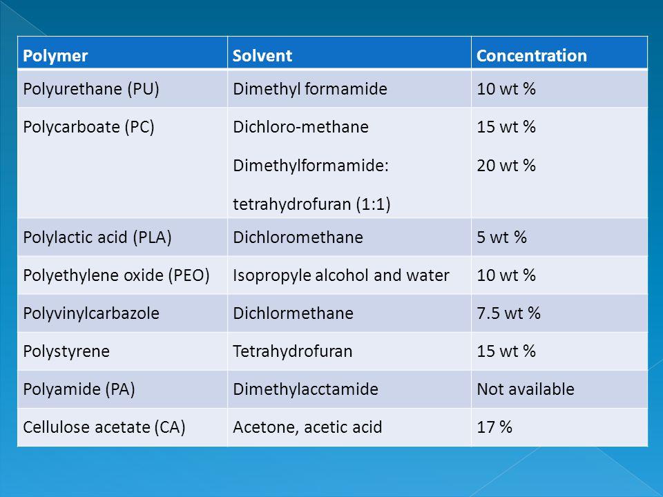 PolymerSolventConcentration Polyurethane (PU)Dimethyl formamide10 wt % Polycarboate (PC) Dichloro-methane Dimethylformamide: tetrahydrofuran (1:1) 15 wt % 20 wt % Polylactic acid (PLA)Dichloromethane5 wt % Polyethylene oxide (PEO)Isopropyle alcohol and water10 wt % PolyvinylcarbazoleDichlormethane7.5 wt % PolystyreneTetrahydrofuran15 wt % Polyamide (PA)DimethylacctamideNot available Cellulose acetate (CA)Acetone, acetic acid17 %