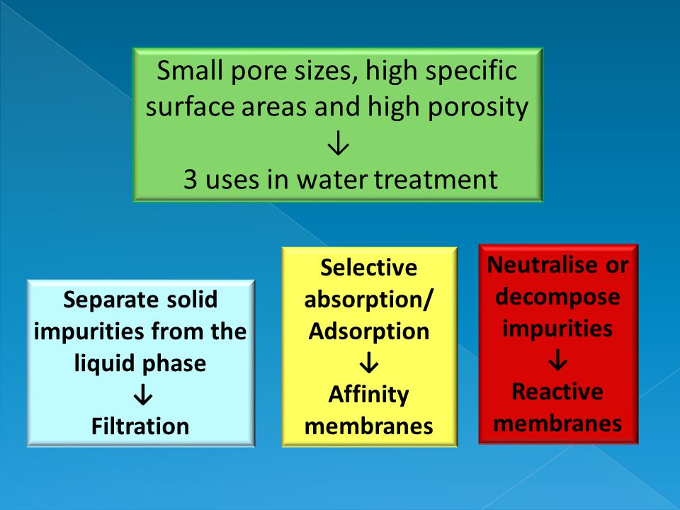Small pore sizes, high specific surface areas and high porosity ↓ 3 uses in water treatment Separate solid impurities from the liquid phase ↓ Filtration Selective absorption/ Adsorption ↓ Affinity membranes Neutralise or decompose impurities ↓ Reactive membranes