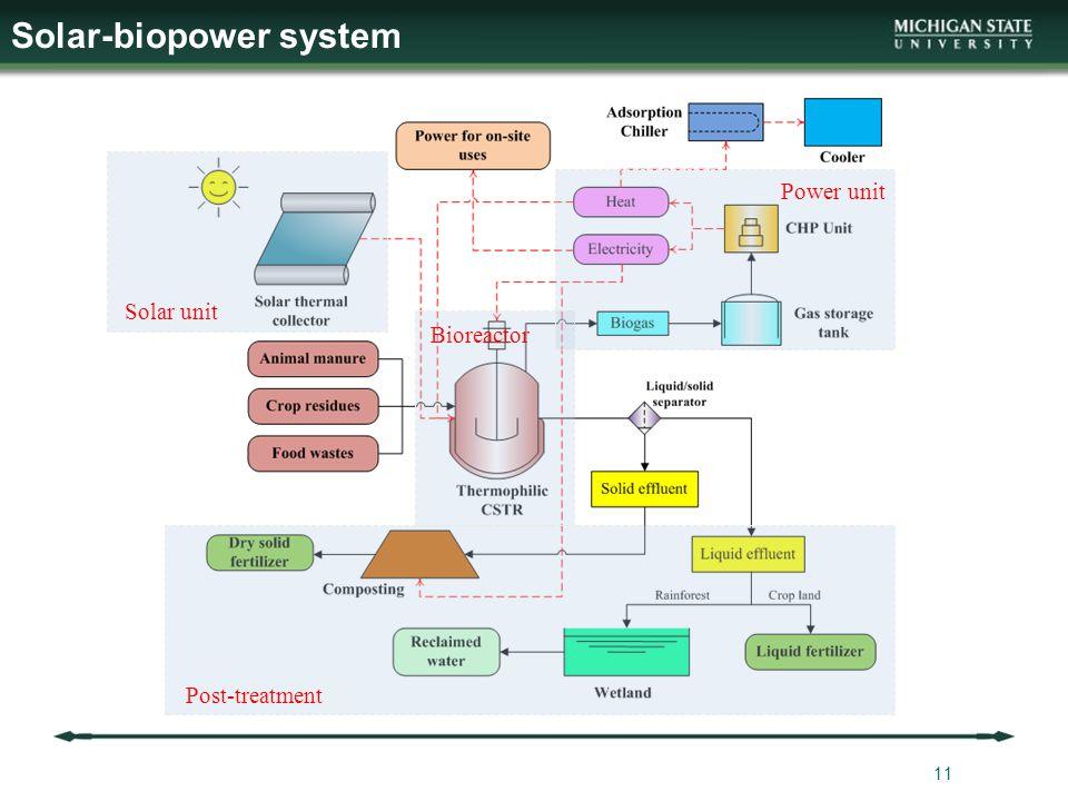 Solar-biopower system 11 Post-treatment Solar unit Power unit Bioreactor