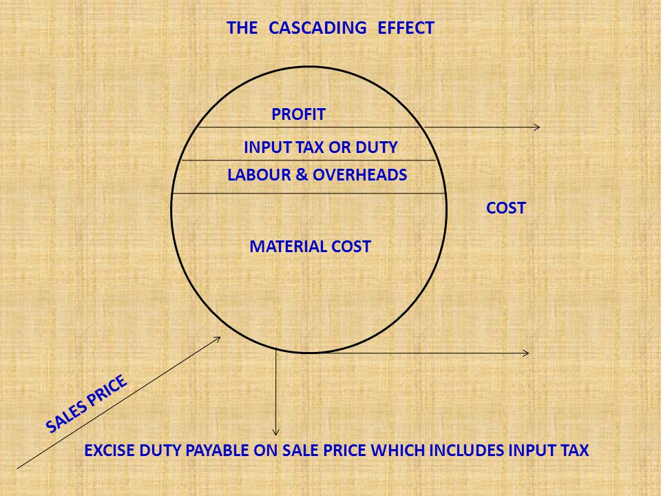 LABOUR & OVERHEADS PROFIT MATERIAL COST THE CASCADING EFFECT REMOVED COST SALES PRICE EXCISE DUTY PAYABLE ON SALE PRICE WHICH DOES NOT INCLUDES INPUT TAX