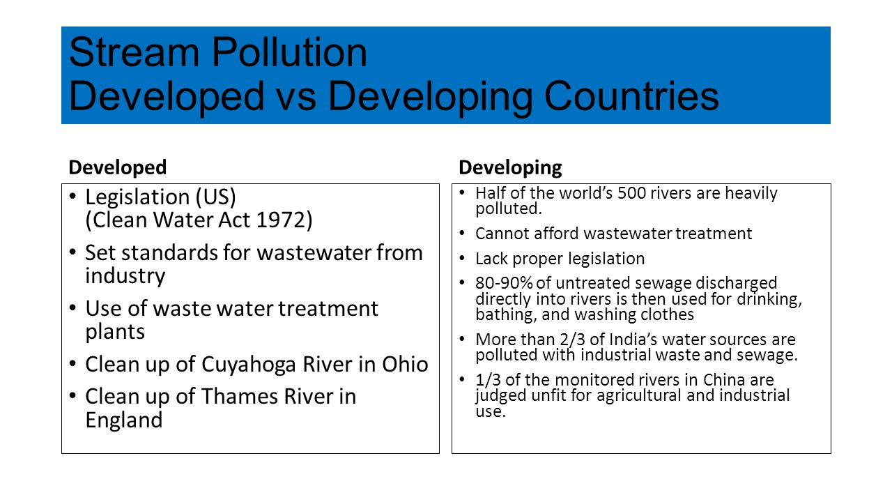Stream Pollution Developed vs Developing Countries Developed Legislation (US) (Clean Water Act 1972) Set standards for wastewater from industry Use of