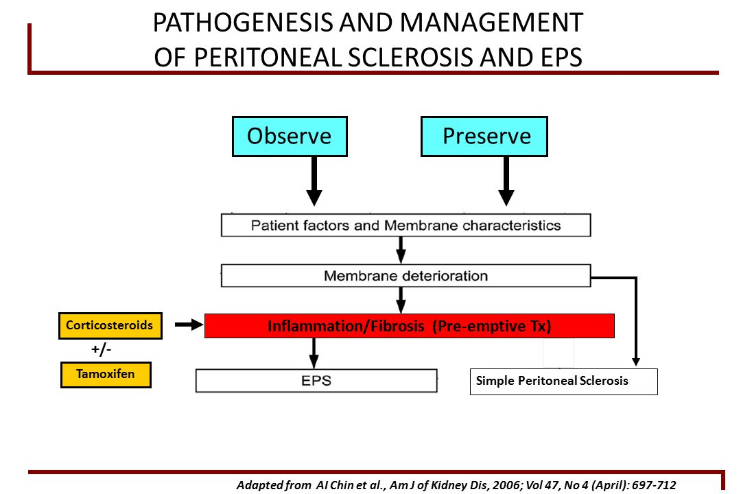 Adapted from AI Chin et al., Am J of Kidney Dis, 2006; Vol 47, No 4 (April): 697-712 Simple Peritoneal Sclerosis Preserve Observe PATHOGENESIS AND MANAGEMENT OF PERITONEAL SCLEROSIS AND EPS Inflammation/Fibrosis (Pre-emptive Tx) Corticosteroids Tamoxifen +/-