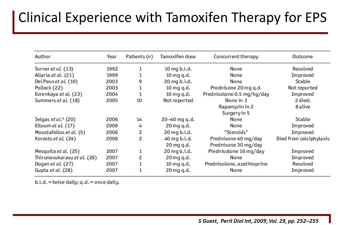 Clinical Experience with Tamoxifen Therapy for EPS S Guest, Perit Dial Int, 2009; Vol.