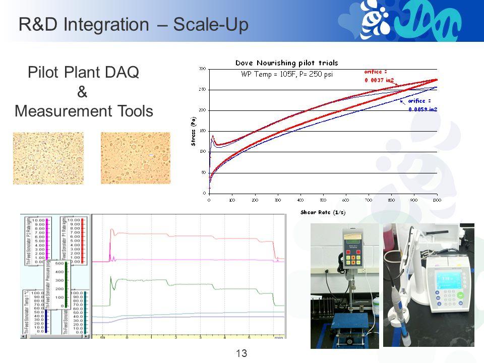 Formula Development: O/W Skin Cream Emulsion Particle Size Distribution average 15.38um R&D Integration – Scale-Up In-Line Mixer 12