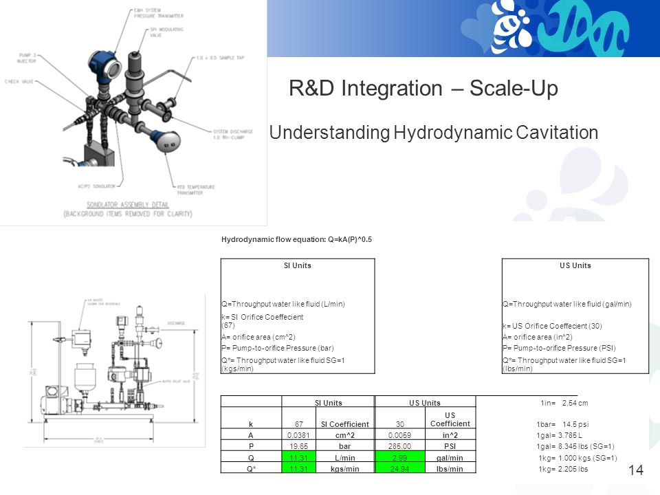 R&D Integration – Scale-Up Pilot Plant DAQ & Measurement Tools 13