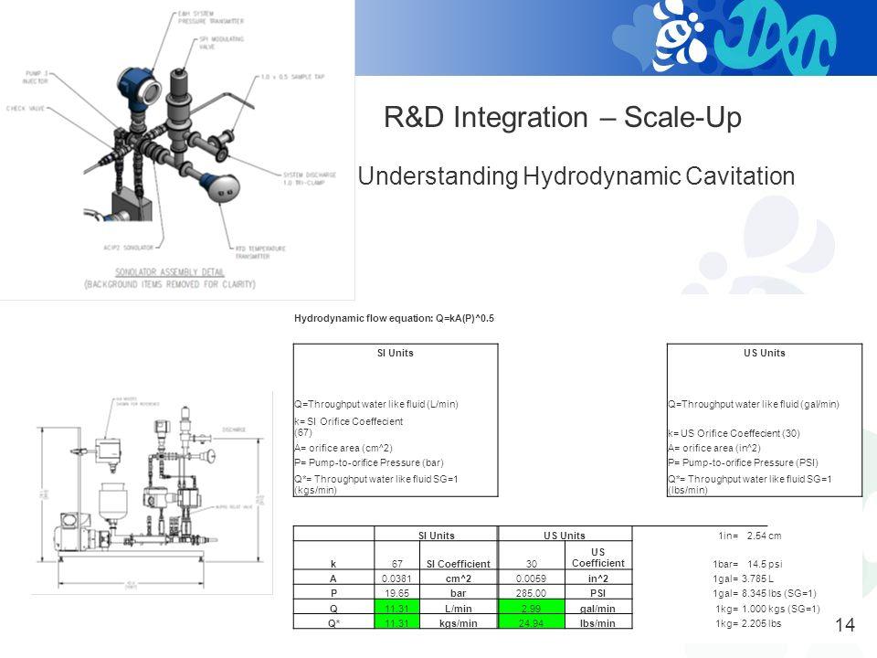 R&D Integration – Scale-Up Pilot Plant DAQ & Measurement Tools 13