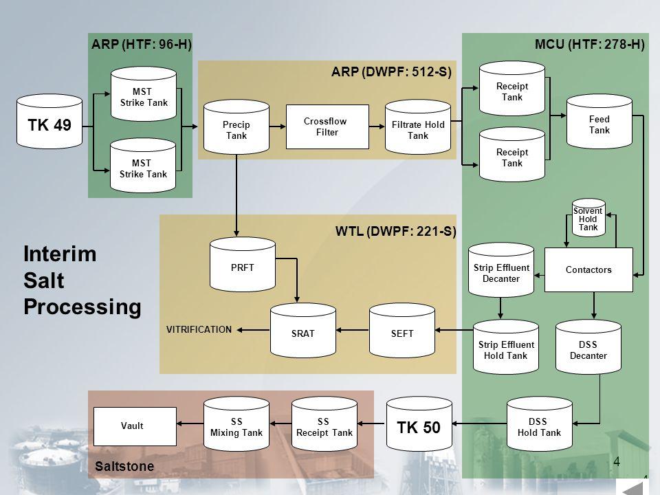 4 4 MST Strike Tank PRFT ARP (HTF: 96-H) ARP (DWPF: 512-S) MCU (HTF: 278-H) WTL (DWPF: 221-S) Interim Salt Processing Vault Saltstone VITRIFICATION MS