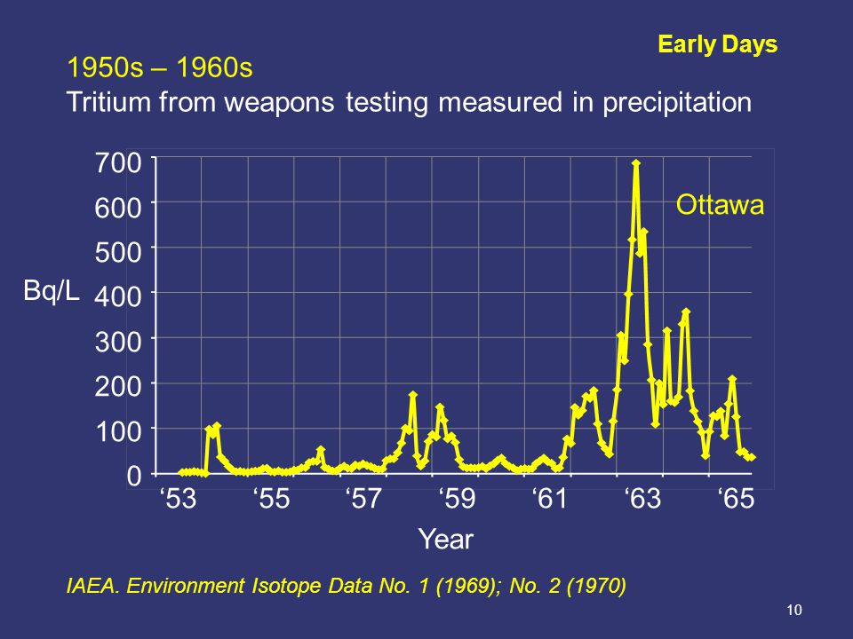10 Early Days 1950s – 1960s Tritium from weapons testing measured in precipitation '53 '55 '57 '59 '61 '63 '65 Year IAEA.