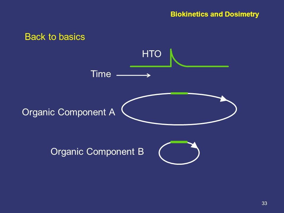 33 Back to basics Organic Component A Organic Component B Time HTO Biokinetics and Dosimetry