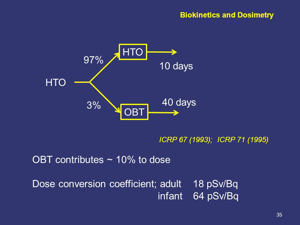 35 Dose conversion coefficient; adult 18 pSv/Bq infant 64 pSv/Bq HTO OBT HTO 97% 3% 10 days 40 days ICRP 67 (1993); ICRP 71 (1995) OBT contributes ~ 10% to dose Biokinetics and Dosimetry