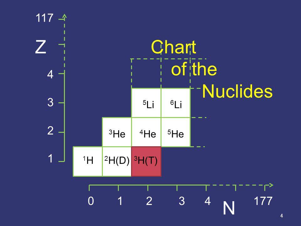 4 1H 1H 4 He 3 He 5 He 5 Li 6 Li 3 H(T) 2 H(D) 3 H(T) Chart of the Nuclides 0 1 2 3 4 177 117 4 3 2 1 Z N