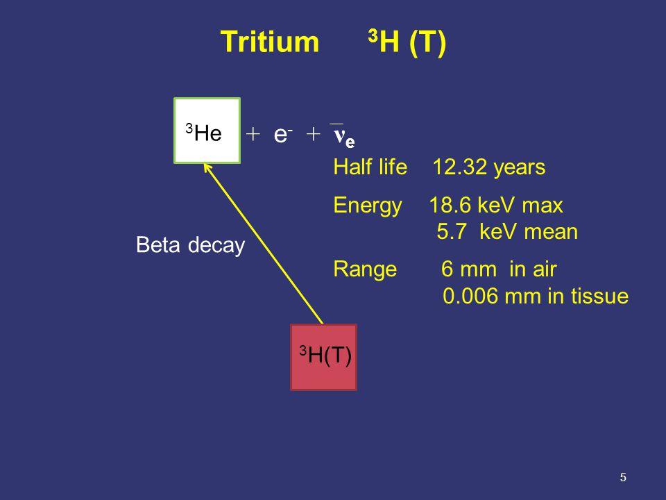 16 Flow through ionization chamber 40 L volumes + Gamma chamber HTO plus gamma chamber Air in Air out - Net current Cowper and Osborne.