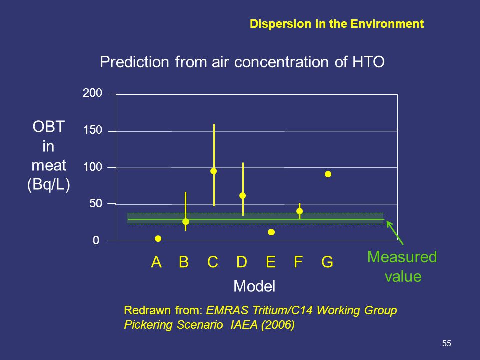 55 200 150 100 50 0 OBT in meat (Bq/L) A B C D E F G Model Measured value Redrawn from: EMRAS Tritium/C14 Working Group Pickering Scenario IAEA (2006) Prediction from air concentration of HTO Dispersion in the Environment