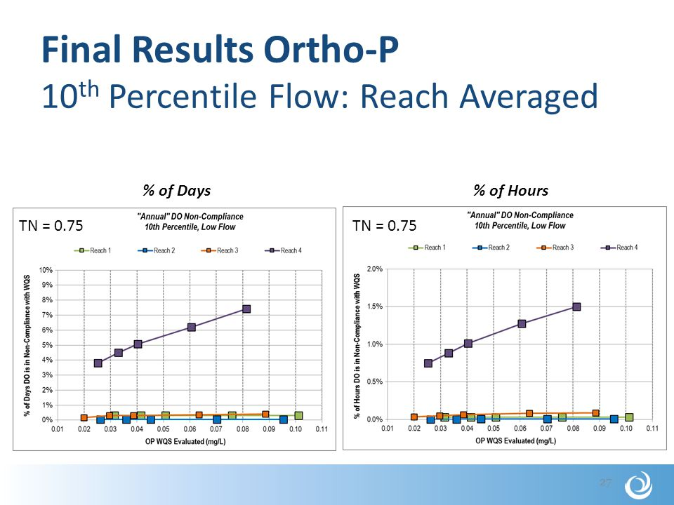 Final Results Ortho-P 10 th Percentile Flow: Reach Averaged 27 % of Days% of Hours TN = 0.75