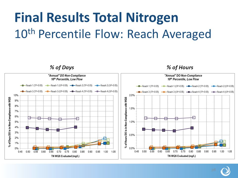 Final Results Total Nitrogen 10 th Percentile Flow: Reach Averaged 28 % of Days% of Hours