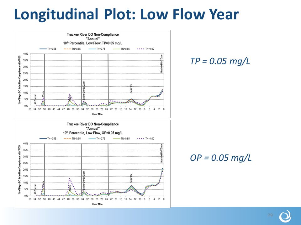 Longitudinal Plot: Low Flow Year 29 OP = 0.05 mg/L TP = 0.05 mg/L