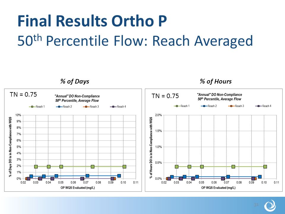 Final Results Ortho P 50 th Percentile Flow: Reach Averaged 31 % of Days% of Hours TN = 0.75