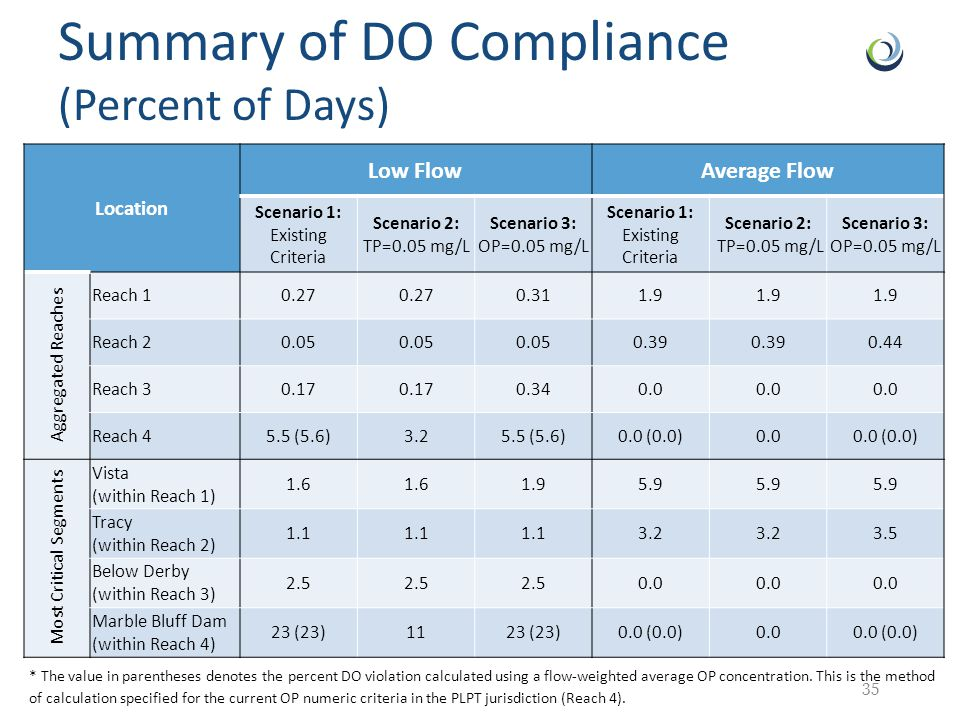 Summary of DO Compliance (Percent of Days) 35 Location Low Flow Average Flow Scenario 1: Existing Criteria Scenario 2: TP=0.05 mg/L Scenario 3: OP=0.05 mg/L Scenario 1: Existing Criteria Scenario 2: TP=0.05 mg/L Scenario 3: OP=0.05 mg/L Aggregated Reaches Reach 1 0.27 0.311.9 Reach 2 0.05 0.39 0.44 Reach 3 0.17 0.340.0 Reach 4 5.5 (5.6)3.25.5 (5.6)0.0 (0.0)0.00.0 (0.0) Most Critical Segments Vista (within Reach 1) 1.6 1.95.9 Tracy (within Reach 2) 1.1 3.2 3.5 Below Derby (within Reach 3) 2.5 0.0 Marble Bluff Dam (within Reach 4) 23 (23)1123 (23)0.0 (0.0)0.00.0 (0.0) * The value in parentheses denotes the percent DO violation calculated using a flow-weighted average OP concentration.