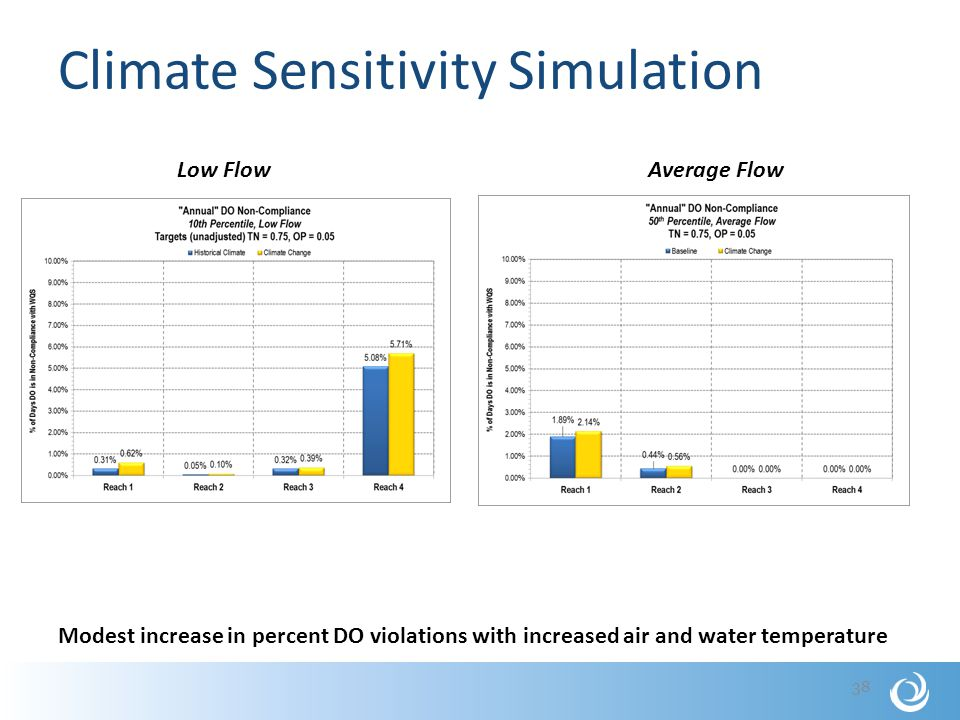 Climate Sensitivity Simulation 38 Low Flow Average Flow Modest increase in percent DO violations with increased air and water temperature