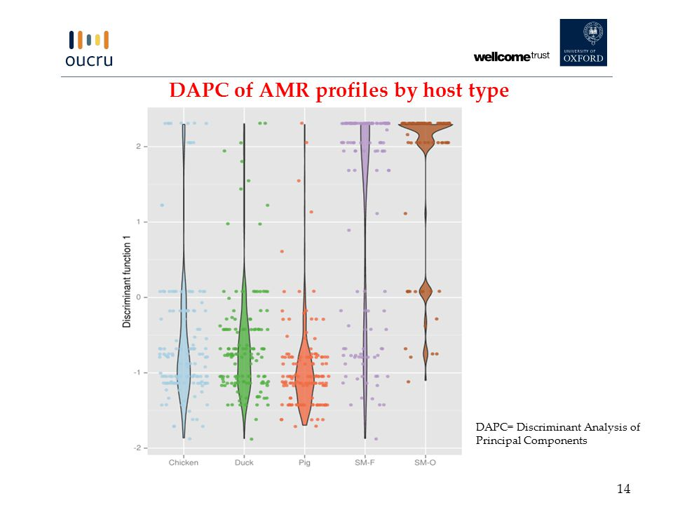 DAPC of AMR profiles by host type DAPC= Discriminant Analysis of Principal Components 14