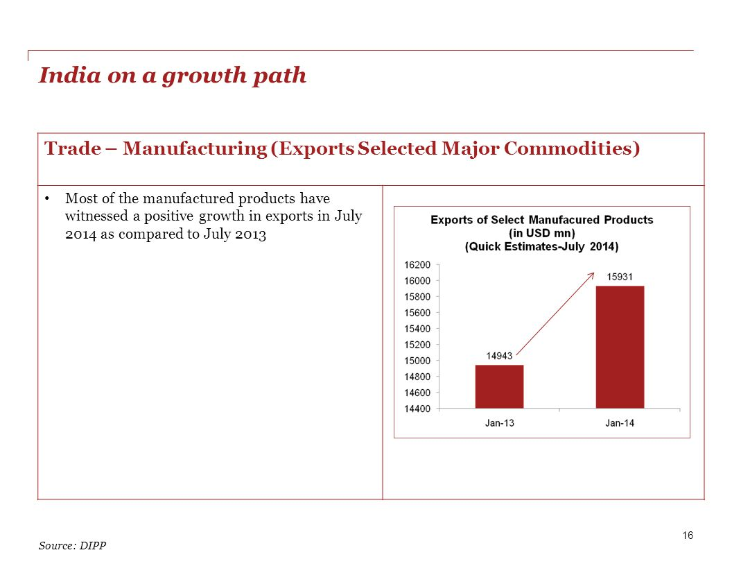 India on a growth path 16 Source: DIPP Trade – Manufacturing (Exports Selected Major Commodities) Most of the manufactured products have witnessed a positive growth in exports in July 2014 as compared to July 2013