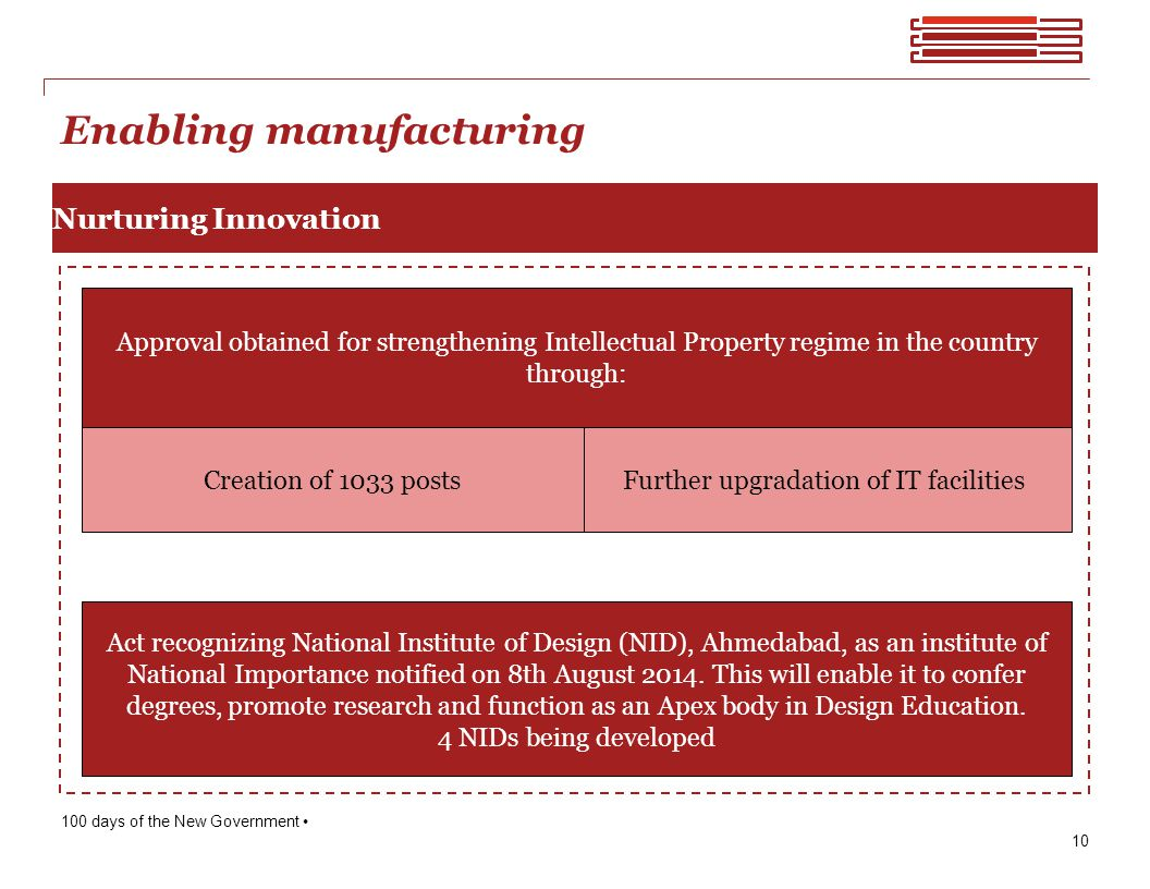 Enabling manufacturing Nurturing Innovation Approval obtained for strengthening Intellectual Property regime in the country through: Act recognizing National Institute of Design (NID), Ahmedabad, as an institute of National Importance notified on 8th August 2014.
