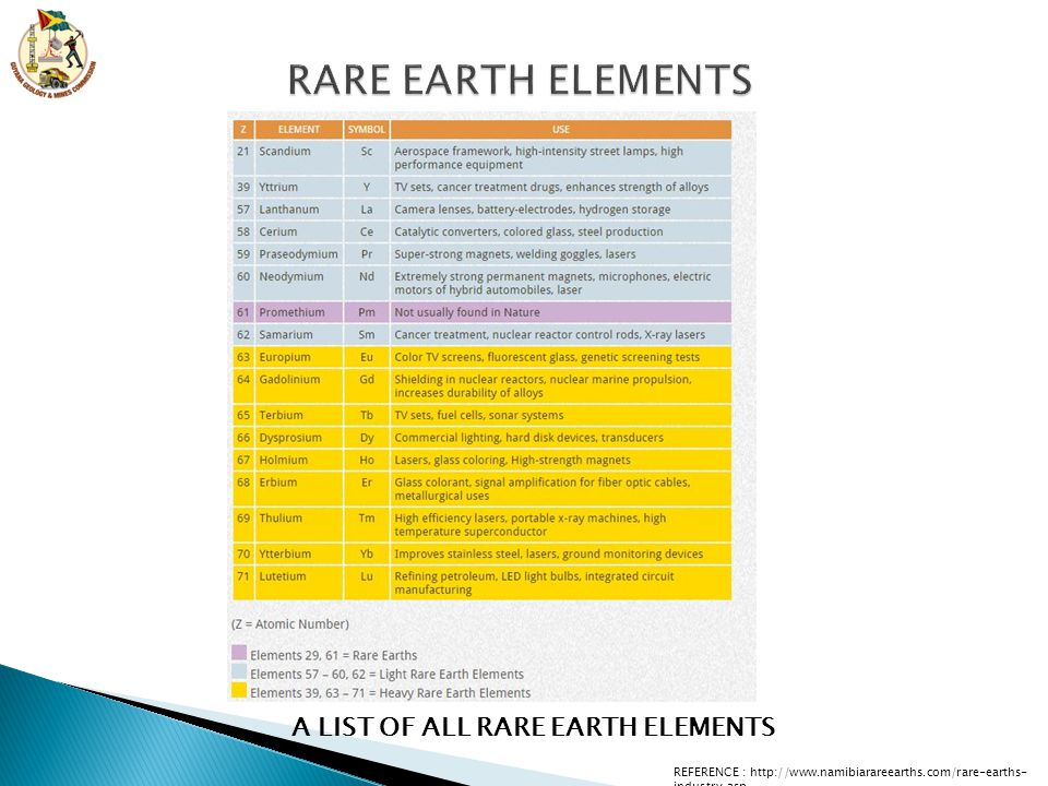 A LIST OF ALL RARE EARTH ELEMENTS REFERENCE : http://www.namibiarareearths.com/rare-earths- industry.asp