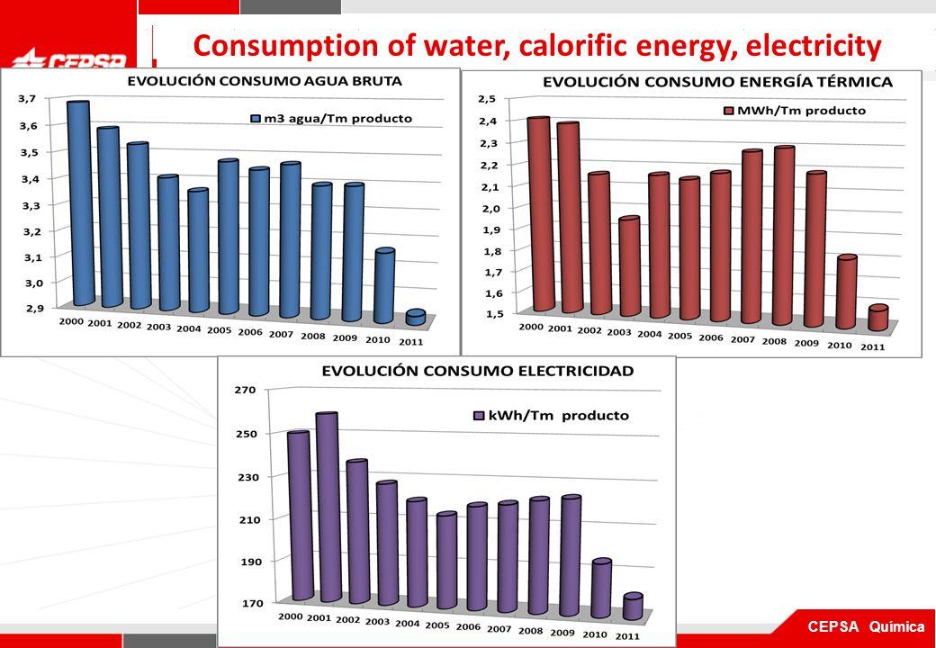 Pagina 1 de 3 CEPSA Química Consumption of water, calorific energy, electricity