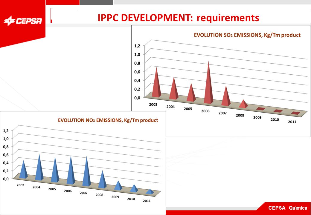 Pagina 1 de 3 CEPSA Química QUIMICA IPPC DEVELOPMENT: requirements Control of Air Pollution Emissions Continuous emissions Monitoring system for furnaces > 50 Mw: (B-401/ B-401N) and cogeneration plant.