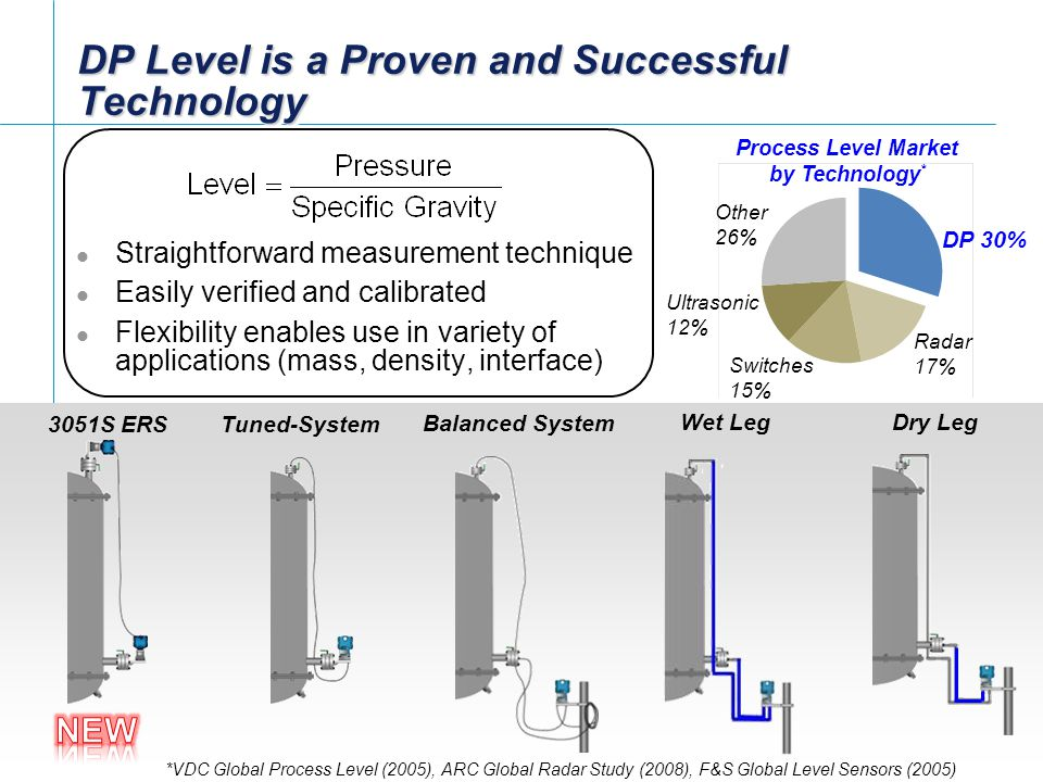 [File Name or Event] Emerson Confidential 27-Jun-01, Slide 2 Slide 2 DP Level is a Proven and Successful Technology Straightforward measurement techni