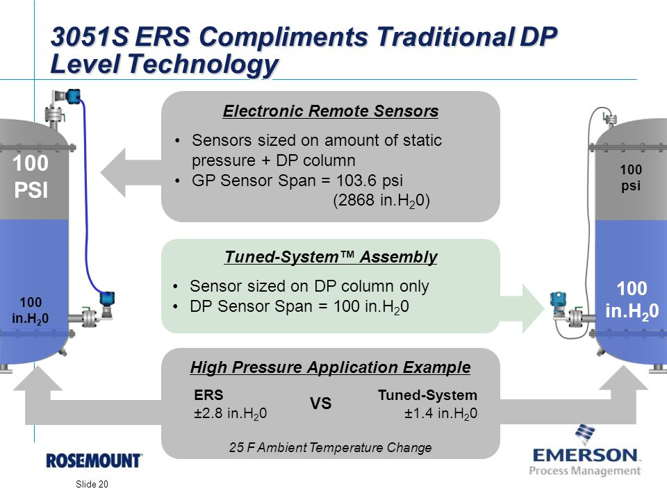[File Name or Event] Emerson Confidential 27-Jun-01, Slide 20 Slide 20 3051S ERS Compliments Traditional DP Level Technology 100 in.H 2 0 100 psi Tune