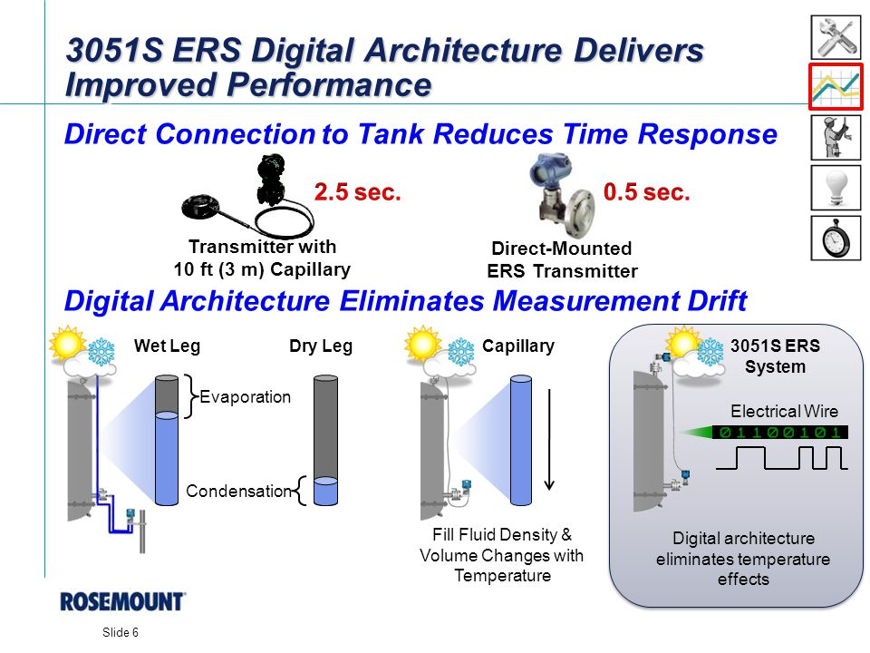 [File Name or Event] Emerson Confidential 27-Jun-01, Slide 6 Slide 6 3051S ERS Digital Architecture Delivers Improved Performance Direct Connection to