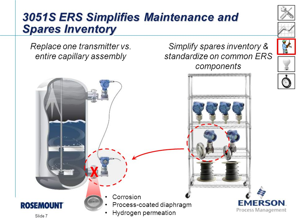 [File Name or Event] Emerson Confidential 27-Jun-01, Slide 7 Slide 7 3051S ERS Simplifies Maintenance and Spares Inventory Simplify spares inventory &