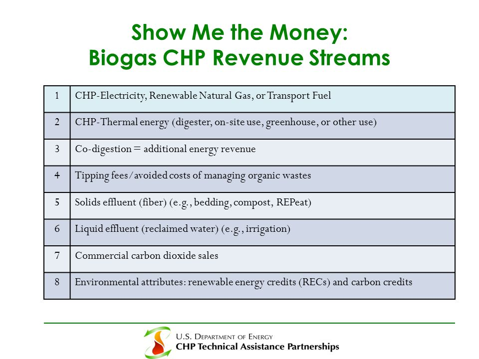 Show Me the Money: Biogas CHP Revenue Streams 1CHP-Electricity, Renewable Natural Gas, or Transport Fuel 2CHP-Thermal energy (digester, on-site use, greenhouse, or other use) 3Co-digestion = additional energy revenue 4Tipping fees/avoided costs of managing organic wastes 5Solids effluent (fiber) (e.g., bedding, compost, REPeat) 6Liquid effluent (reclaimed water) (e.g., irrigation) 7Commercial carbon dioxide sales 8Environmental attributes: renewable energy credits (RECs) and carbon credits