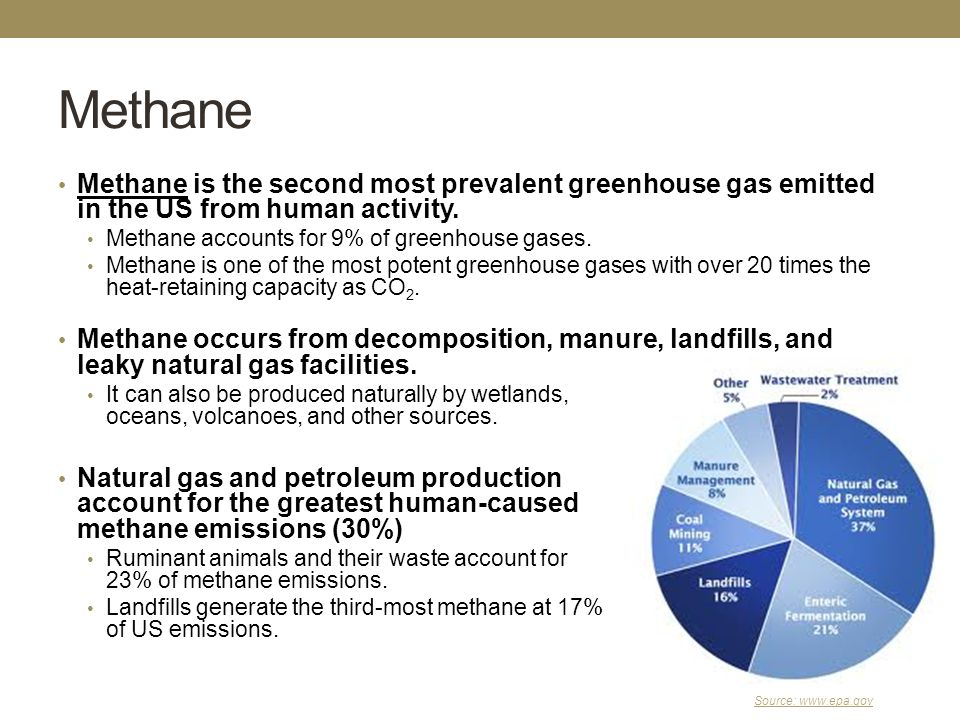 Source: www.epa.gov Methane Methane is the second most prevalent greenhouse gas emitted in the US from human activity.