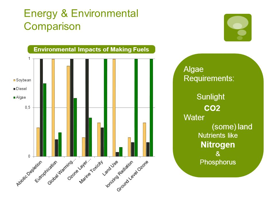 Energy & Environmental Comparison Environmental Impacts of Making Fuels Algae Requirements: Sunlight CO2 Water (some) land Nutrients like Nitrogen & Phosphorus