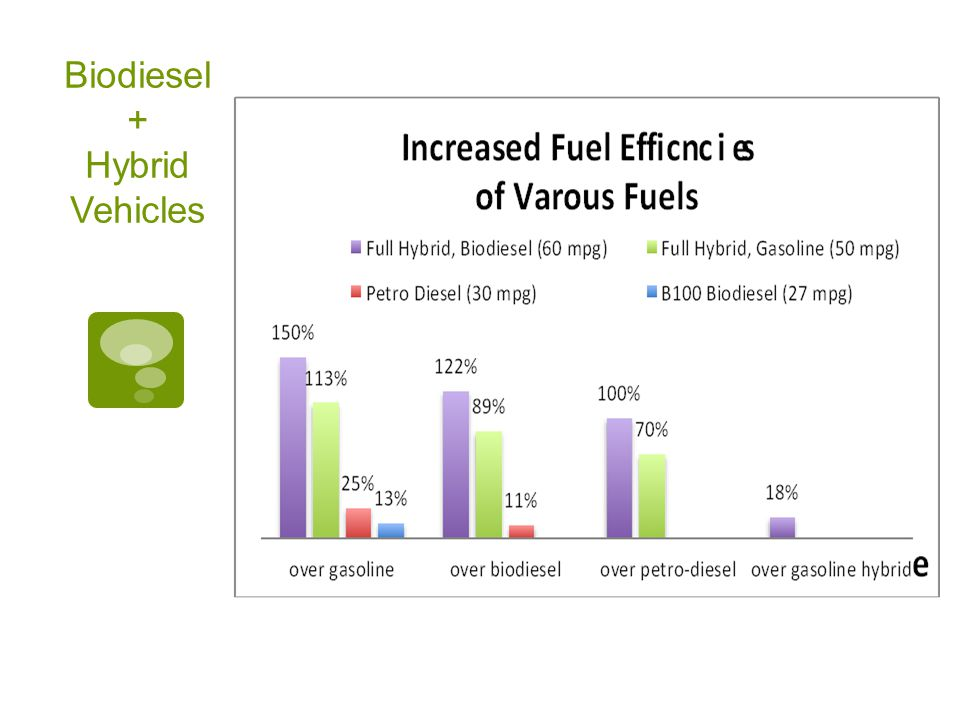 Biodiesel + Hybrid Vehicles