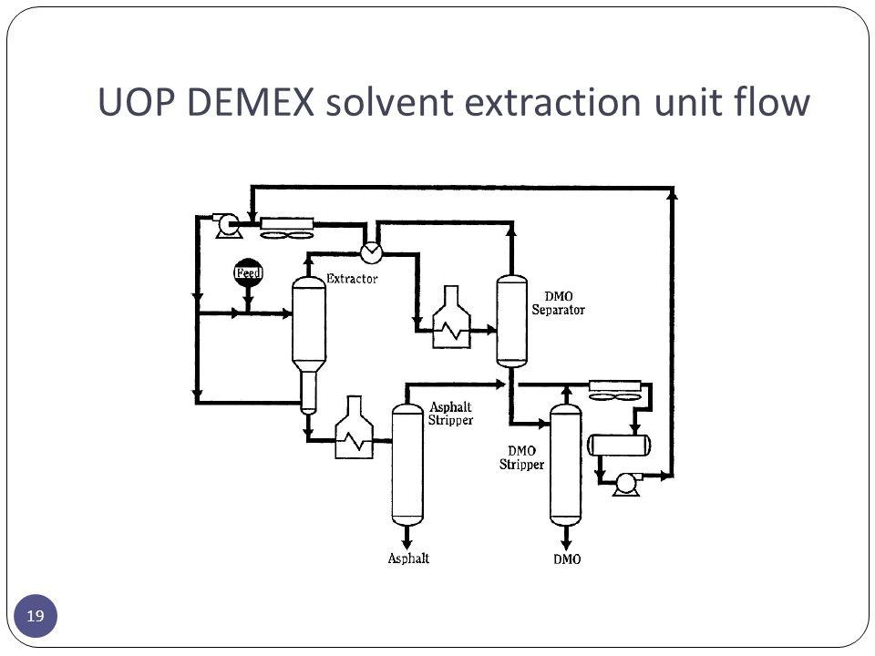 UOP DEMEX solvent extraction unit flow 19