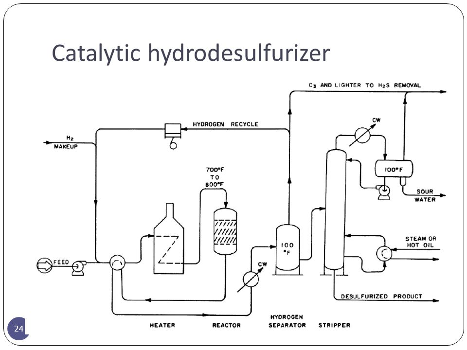 Catalytic hydrodesulfurizer 24