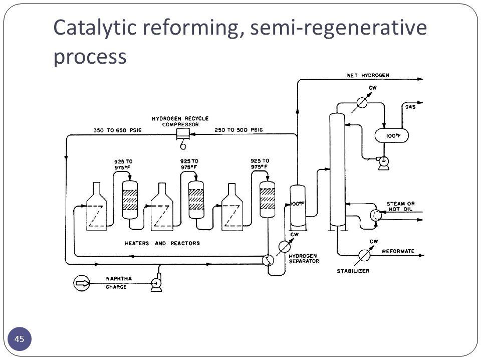 Catalytic reforming, semi-regenerative process 45