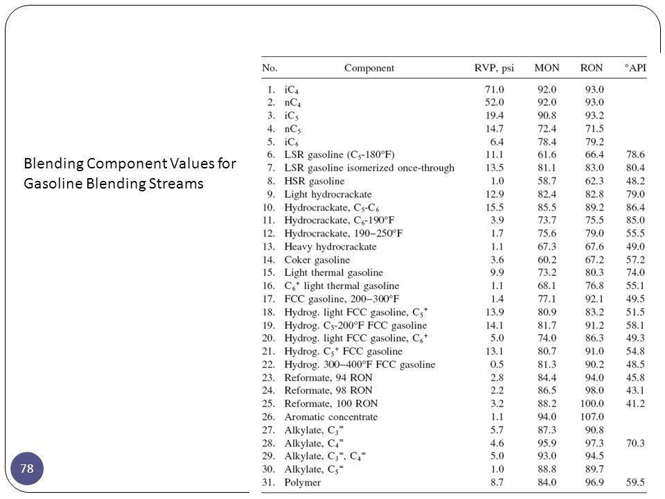78 Blending Component Values for Gasoline Blending Streams