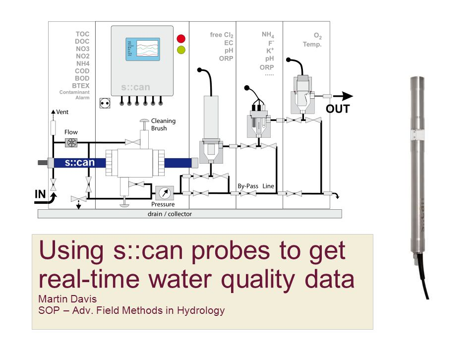 Using s::can probes to get real-time water quality data Martin Davis SOP – Adv.