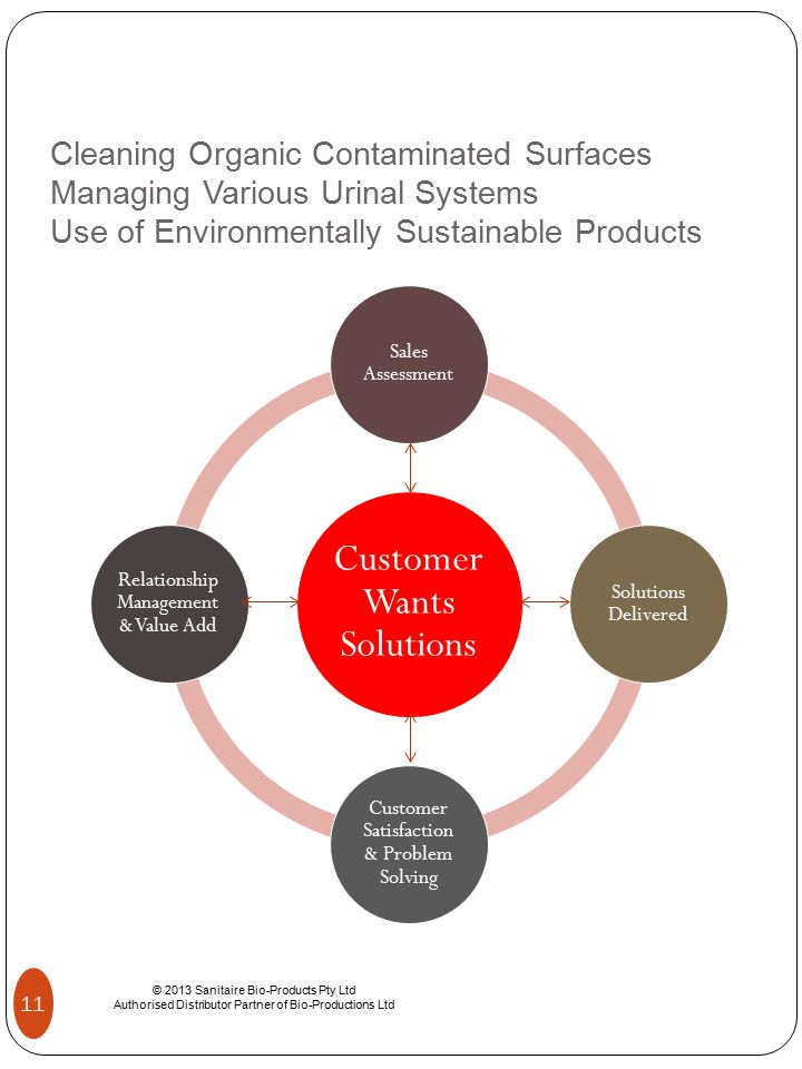Cleaning Organic Contaminated Surfaces Managing Various Urinal Systems Use of Environmentally Sustainable Products © 2013 Sanitaire Bio-Products Pty Ltd Authorised Distributor Partner of Bio-Productions Ltd 11