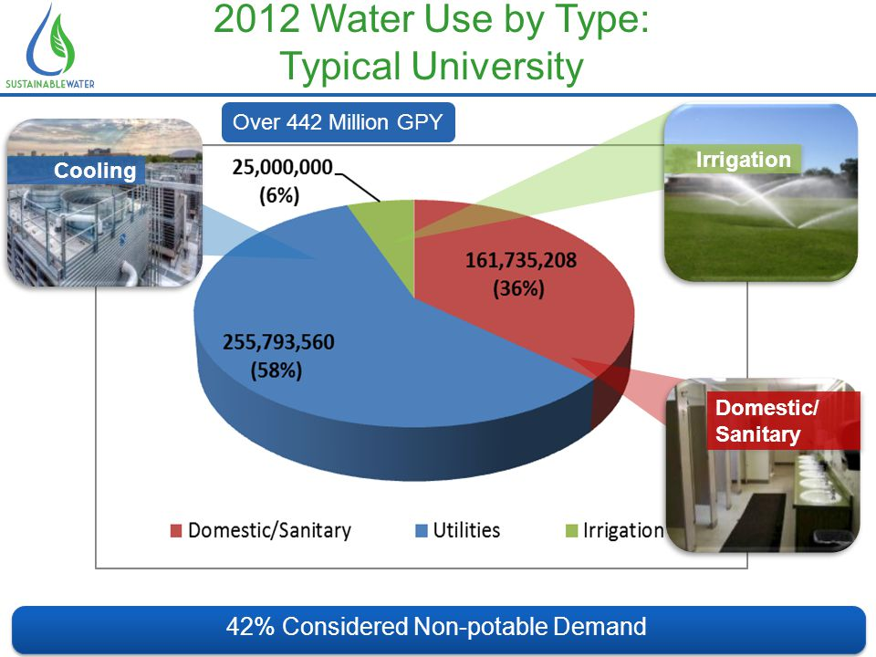 2012 Water Use by Type: Typical University 42% Considered Non-potable Demand Cooling Irrigation Domestic/ Sanitary Domestic/ Sanitary Over 442 Million GPY